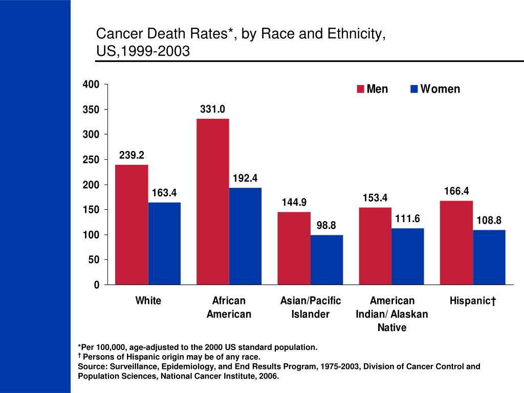 Cancer Death Rates*, by Race and Ethnicity,