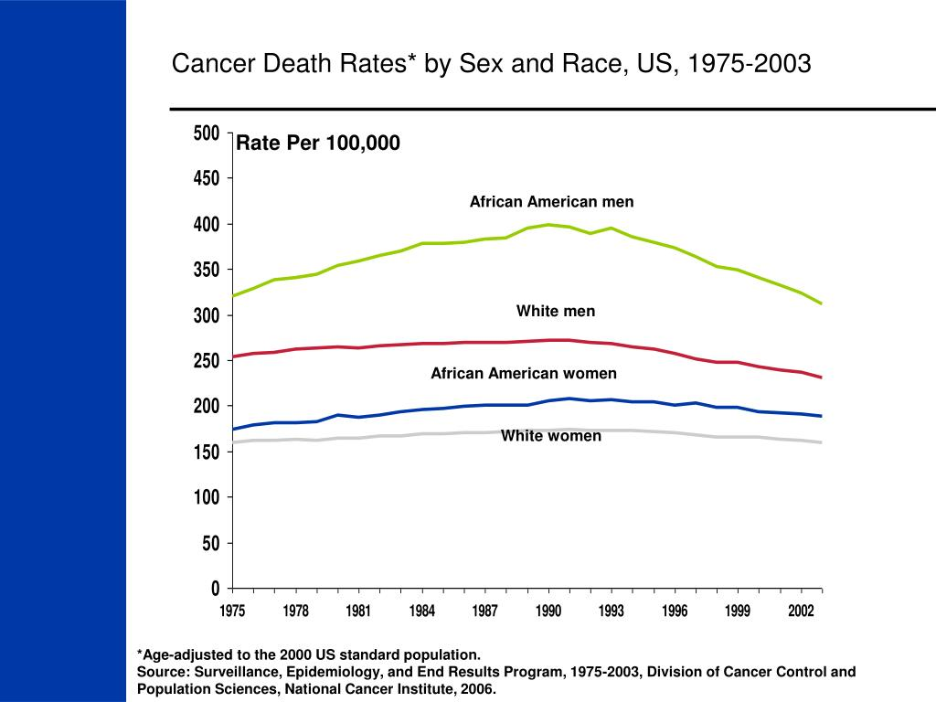 Cancer Death Rates* by Sex and Race, US, 1975-2003