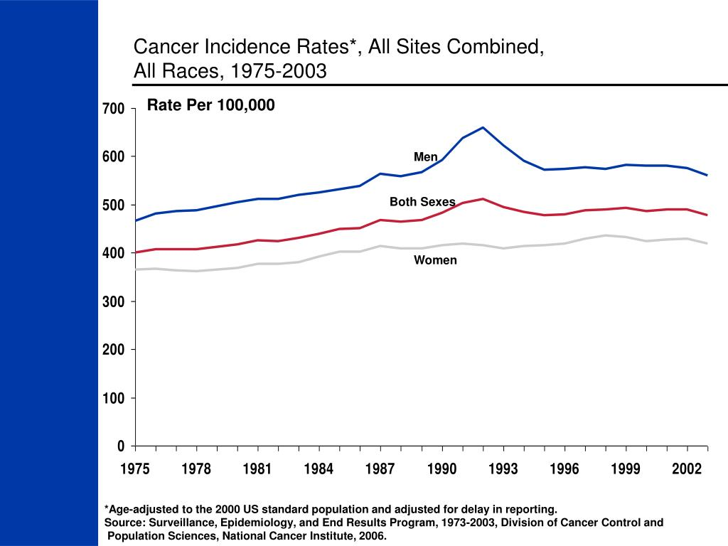 Cancer Incidence Rates*, All Sites Combined,