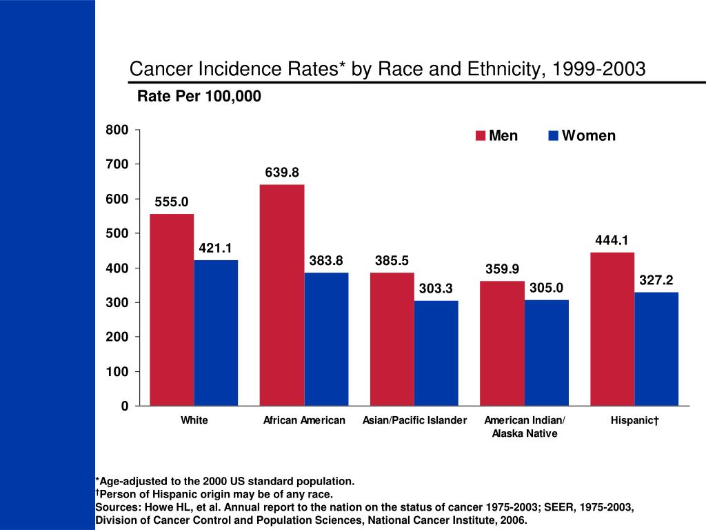 Cancer Incidence Rates* by Race and Ethnicity, 1999-2003