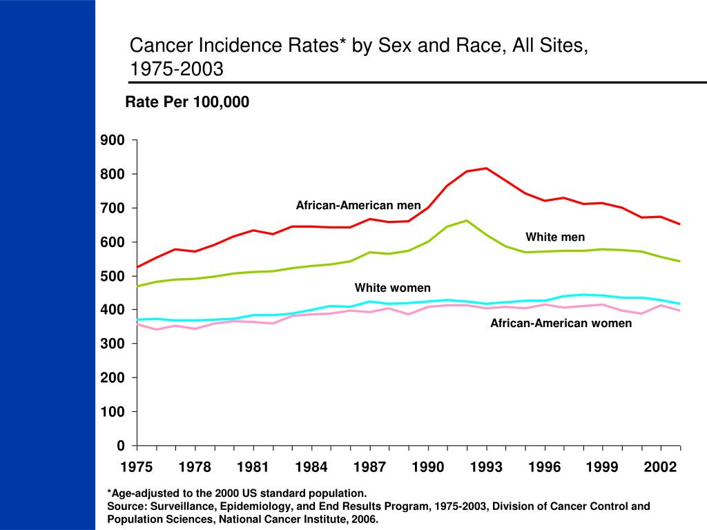 Cancer Incidence Rates* by Sex and Race, All Sites,