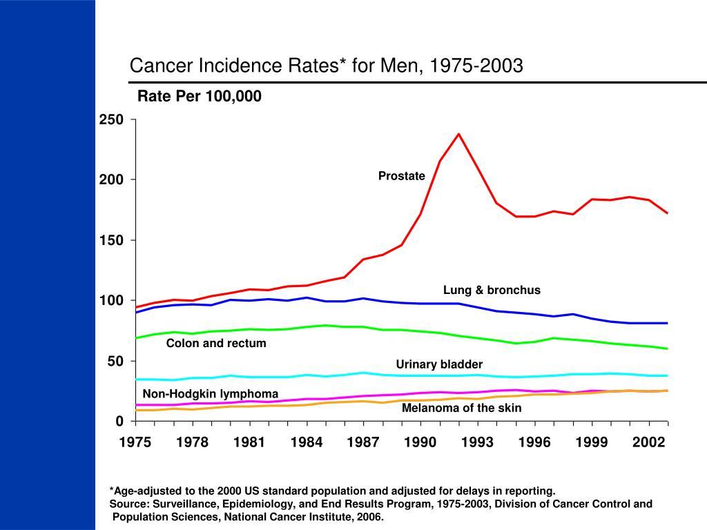 Cancer Incidence Rates* for Men, 1975-2003