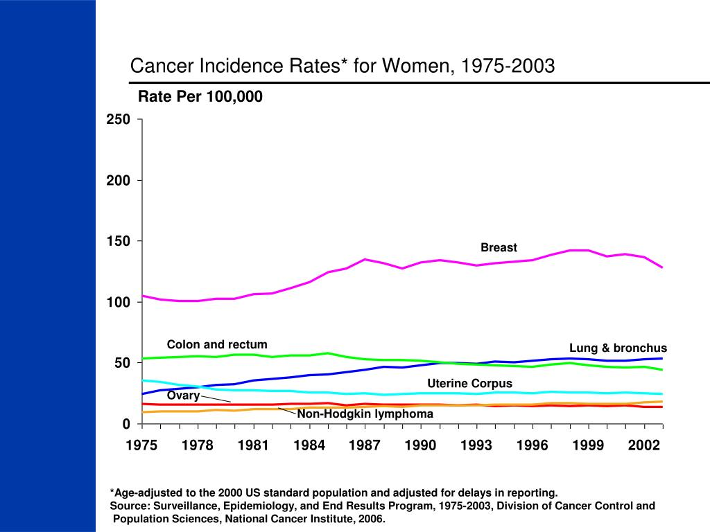 Cancer Incidence Rates* for Women, 1975-2003