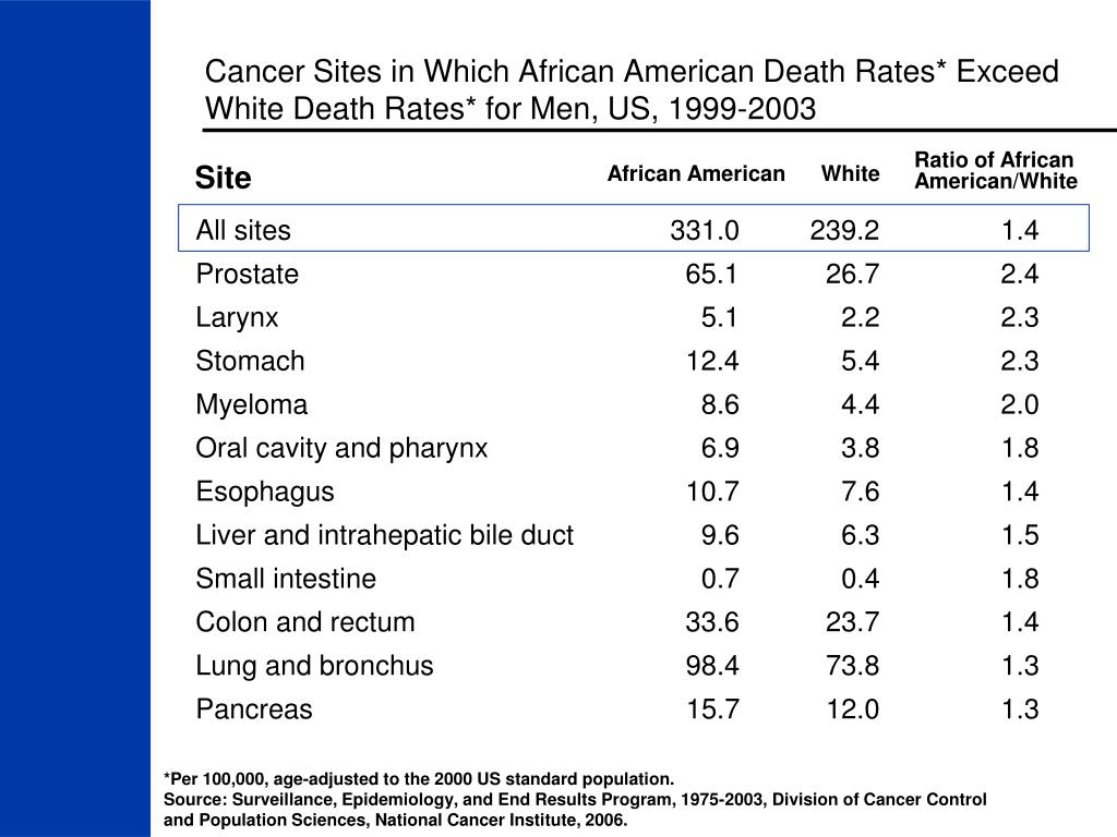 Cancer Sites in Which African American Death Rates* Exceed White Death Rates* for Men, US, 1999-2003