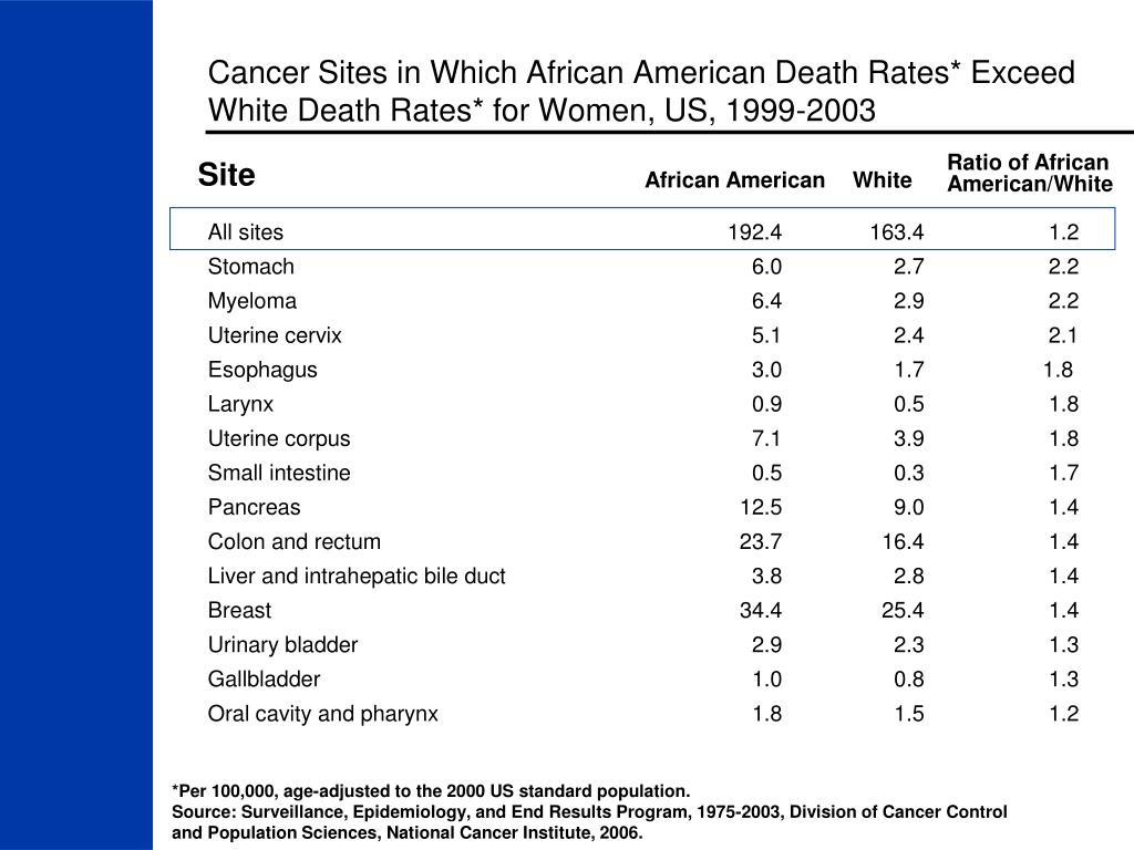 Cancer Sites in Which African American Death Rates* Exceed White Death Rates* for Women, US, 1999-2003