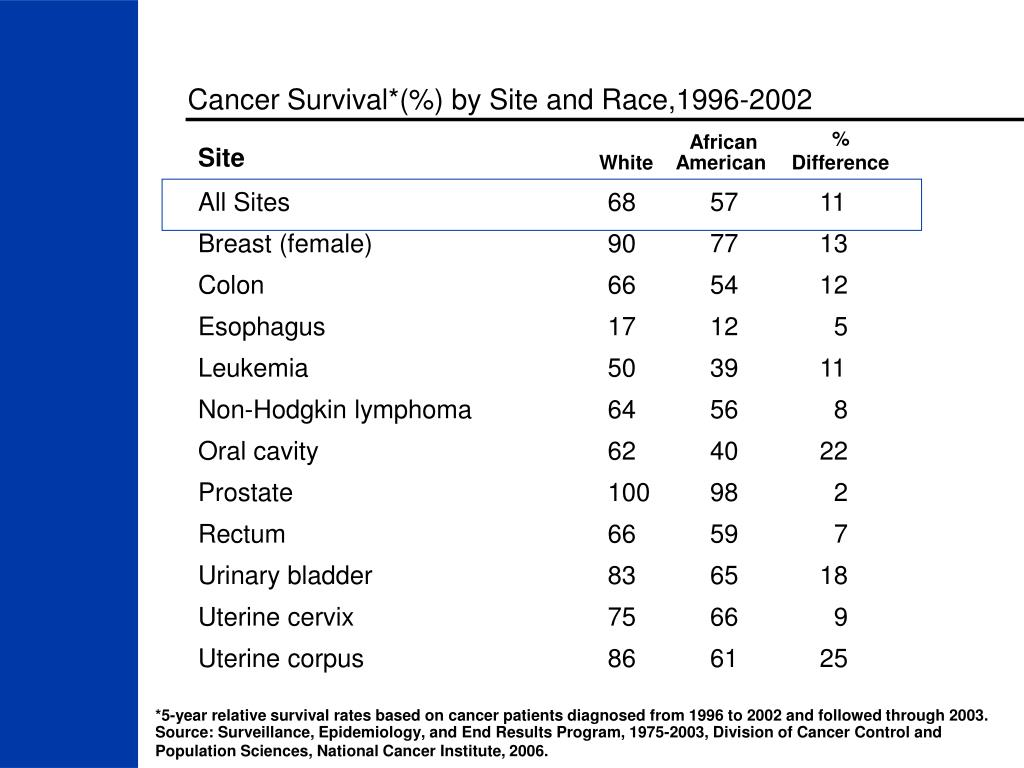 Cancer Survival*(%) by Site and Race,1996-2002