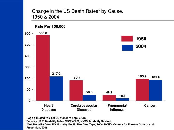 Change in the us death rates by cause 1950 2004