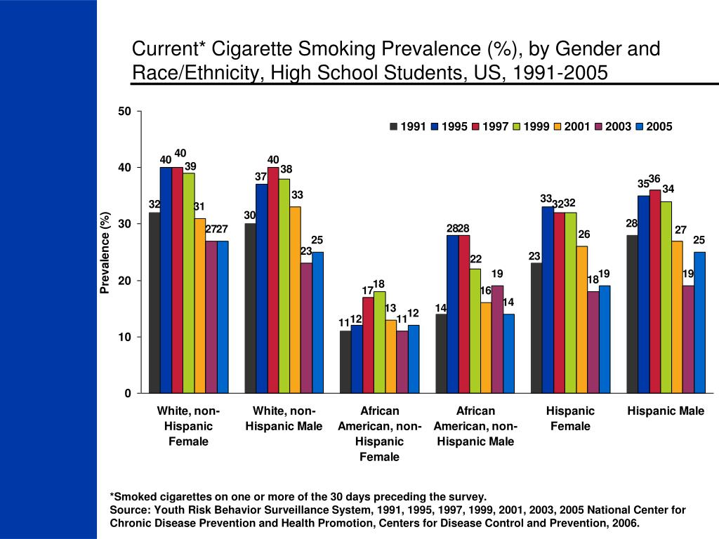 Current* Cigarette Smoking Prevalence (%), by Gender and Race/Ethnicity, High School Students, US, 1991-2005