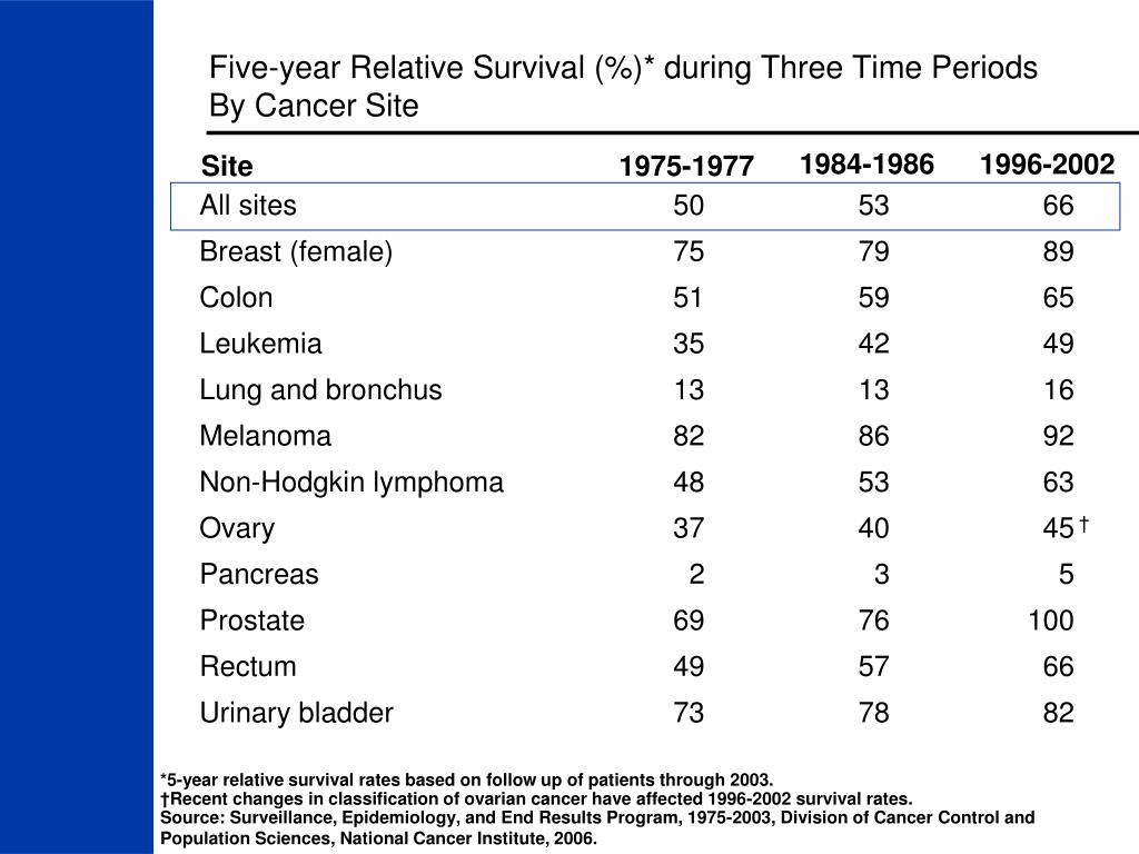 Five-year Relative Survival (%)* during Three Time Periods By Cancer Site