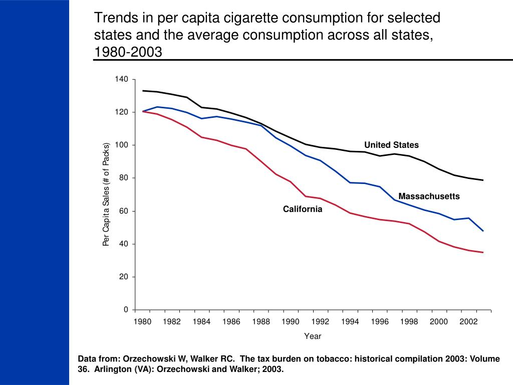 Trends in per capita cigarette consumption for selected states and the average consumption across all states,