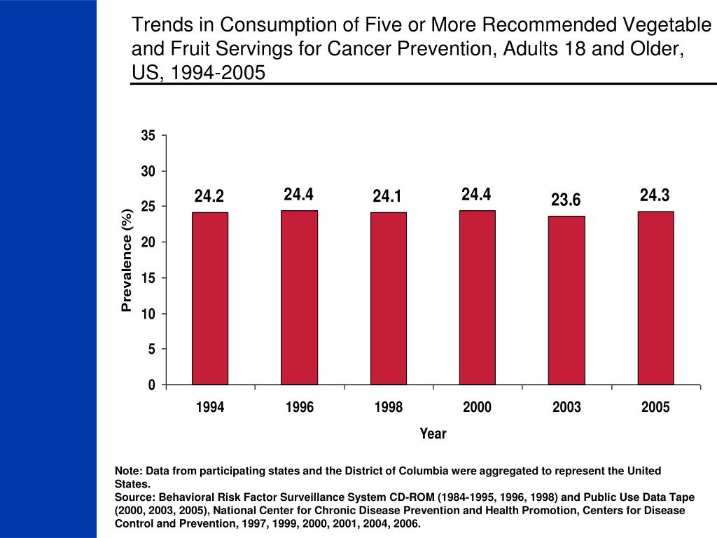 Trends in Consumption of Five or More Recommended Vegetable and Fruit Servings for Cancer Prevention, Adults 18 and Older, US, 1994-2005