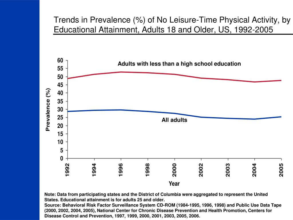 Trends in Prevalence (%) of No Leisure-Time Physical Activity, by Educational Attainment, Adults 18 and Older, US, 1992-2005
