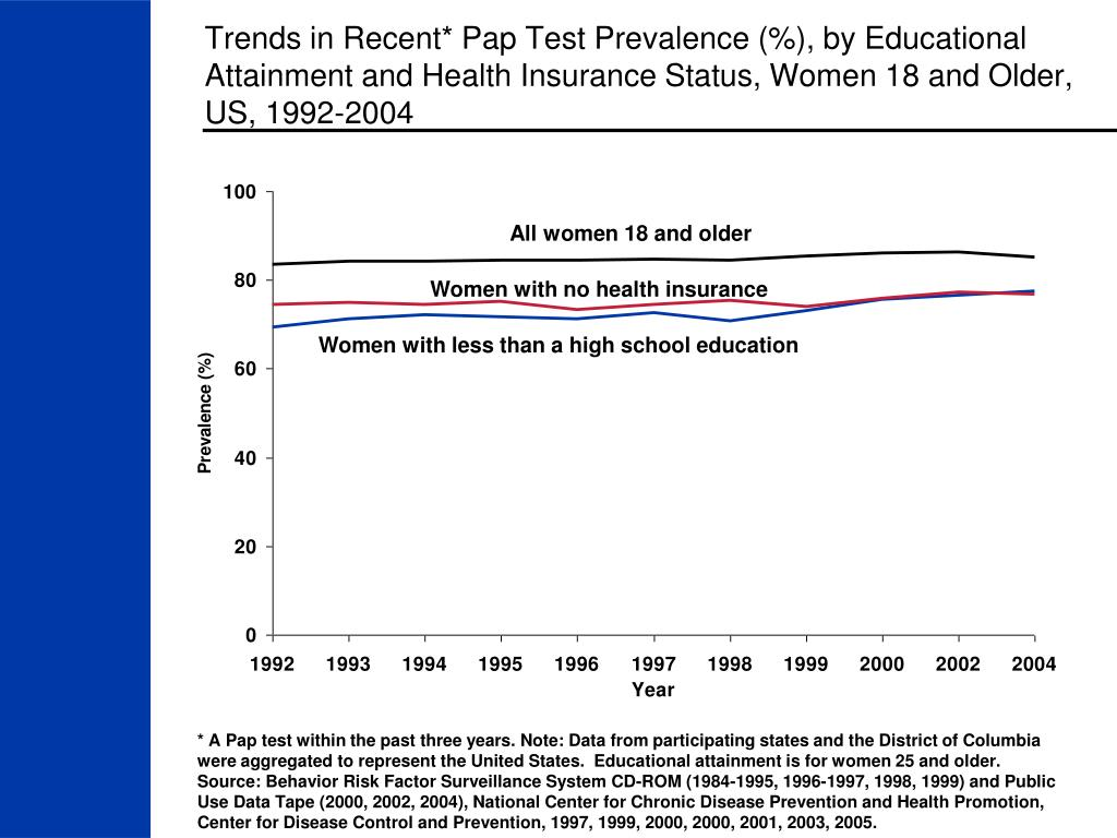 Trends in Recent* Pap Test Prevalence (%), by Educational Attainment and Health Insurance Status, Women 18 and Older, US, 1992-2004