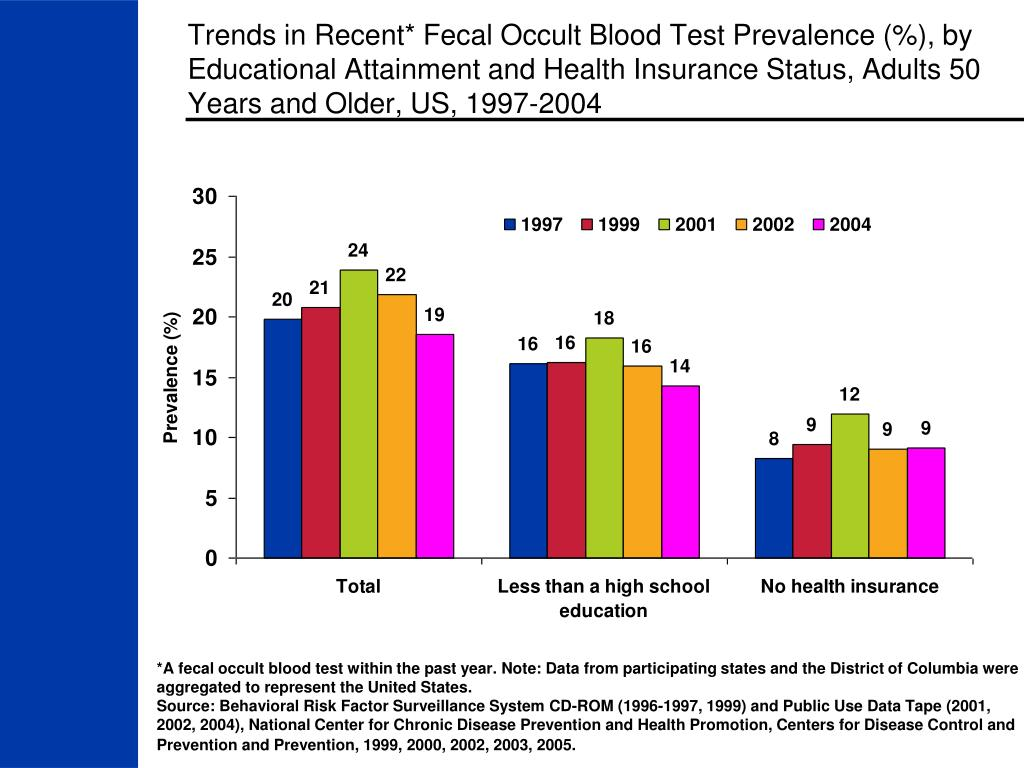 Trends in Recent* Fecal Occult Blood Test Prevalence (%), by Educational Attainment and Health Insurance Status, Adults 50 Years and Older, US, 1997-2004