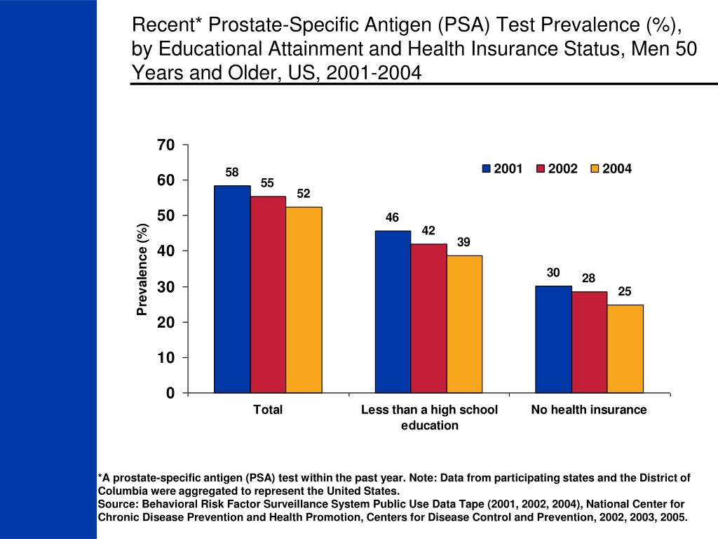 Recent* Prostate-Specific Antigen (PSA) Test Prevalence (%), by Educational Attainment and Health Insurance Status, Men 50 Years and Older, US, 2001-2004