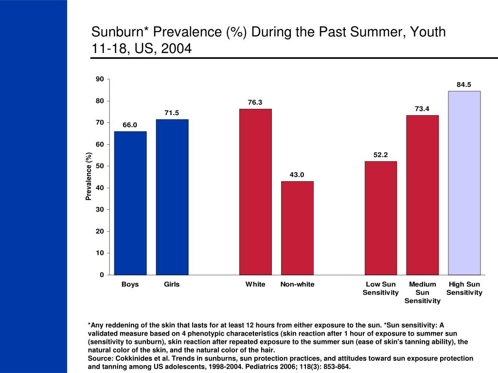 Sunburn* Prevalence (%) During the Past Summer, Youth 11-18, US, 2004