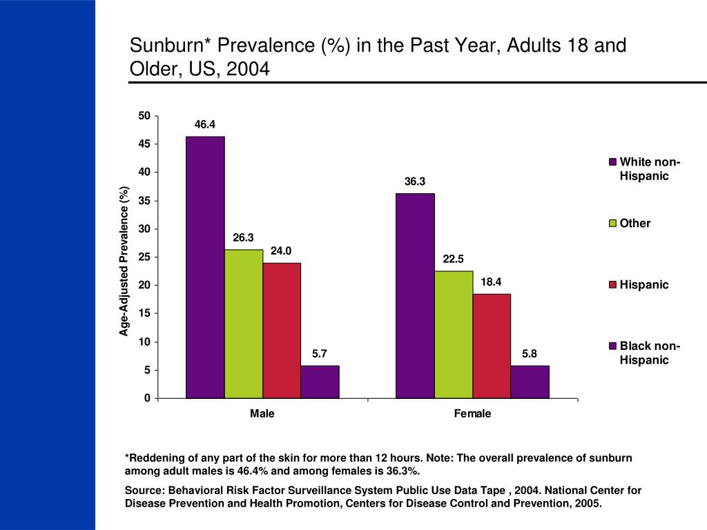 Sunburn* Prevalence (%) in the Past Year, Adults 18 and Older, US, 2004