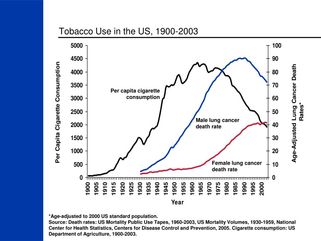 Tobacco Use in the US, 1900-2003