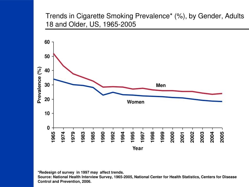 Trends in Cigarette Smoking Prevalence* (%), by Gender, Adults 18 and Older, US, 1965-2005