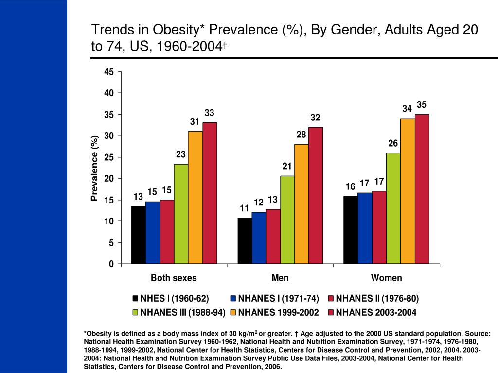 Trends in Obesity* Prevalence (%), By Gender, Adults Aged 20 to 74, US, 1960-2004