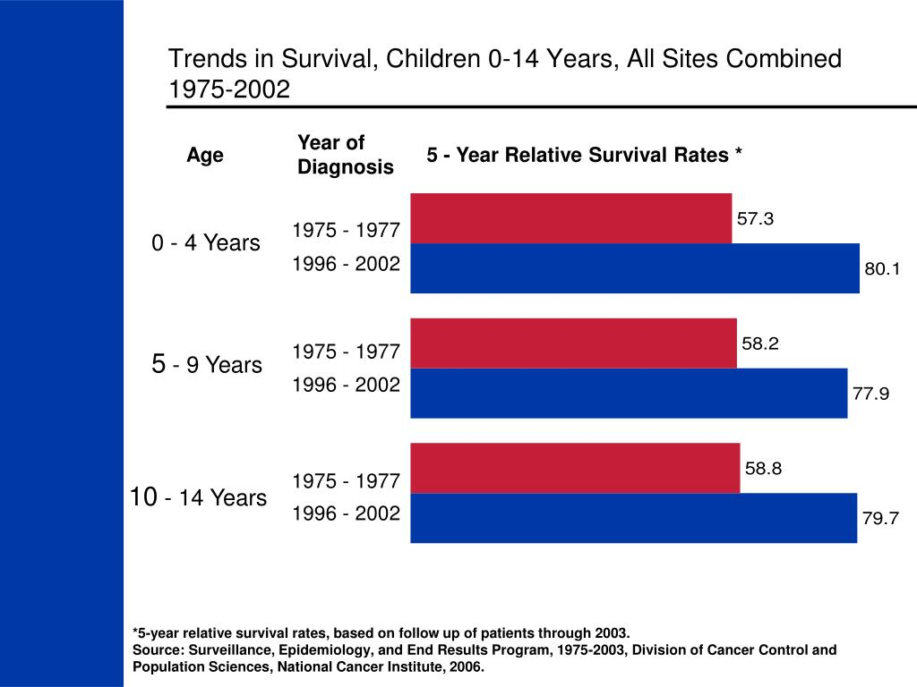 Trends in Survival, Children 0-14 Years, All Sites Combined