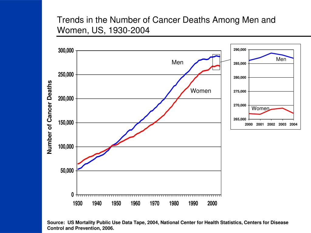 Trends in the Number of Cancer Deaths Among Men and Women, US, 1930-2004