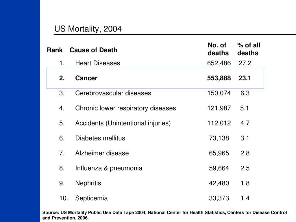 US Mortality, 2004