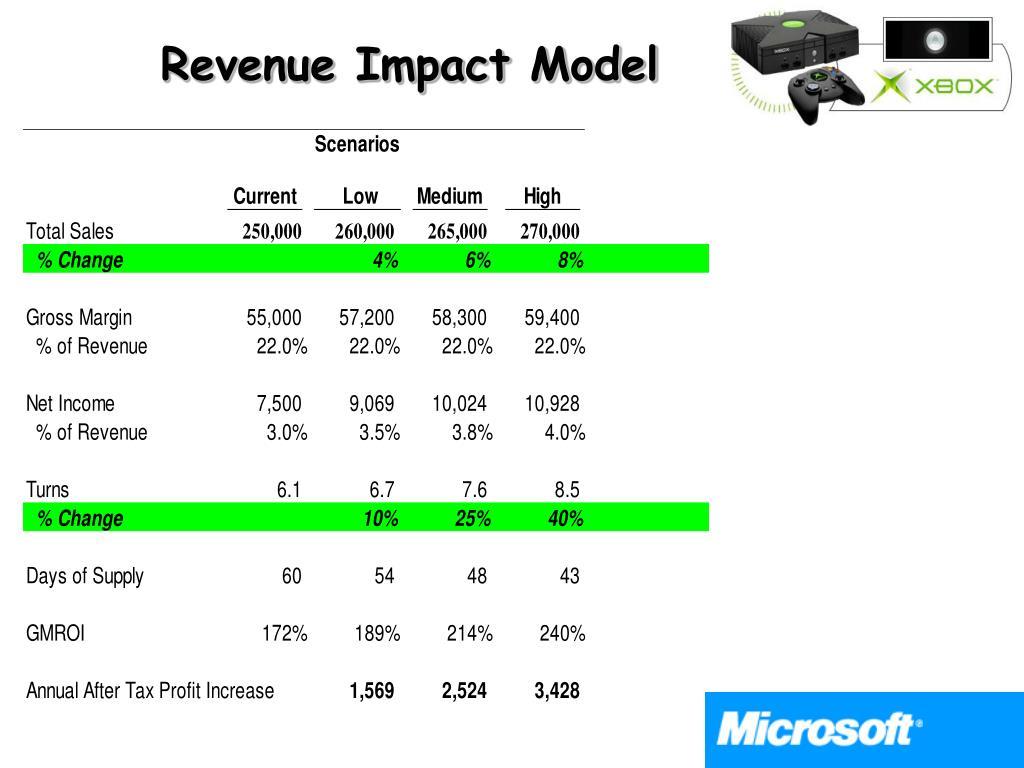 Revenue Impact Model