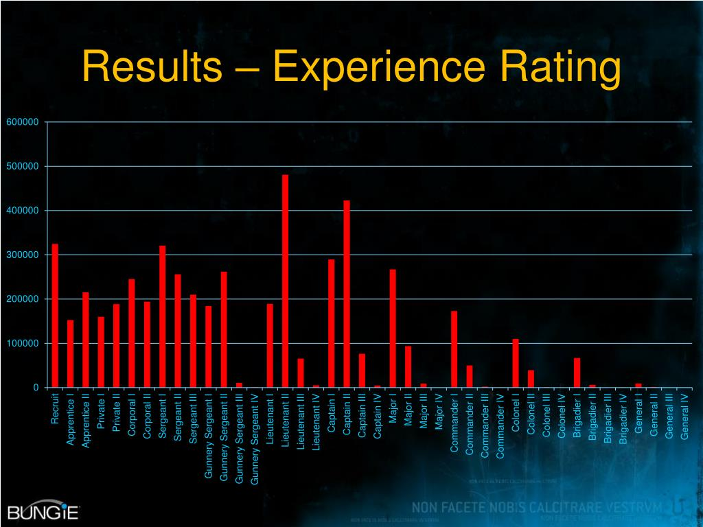 Results – Experience Rating