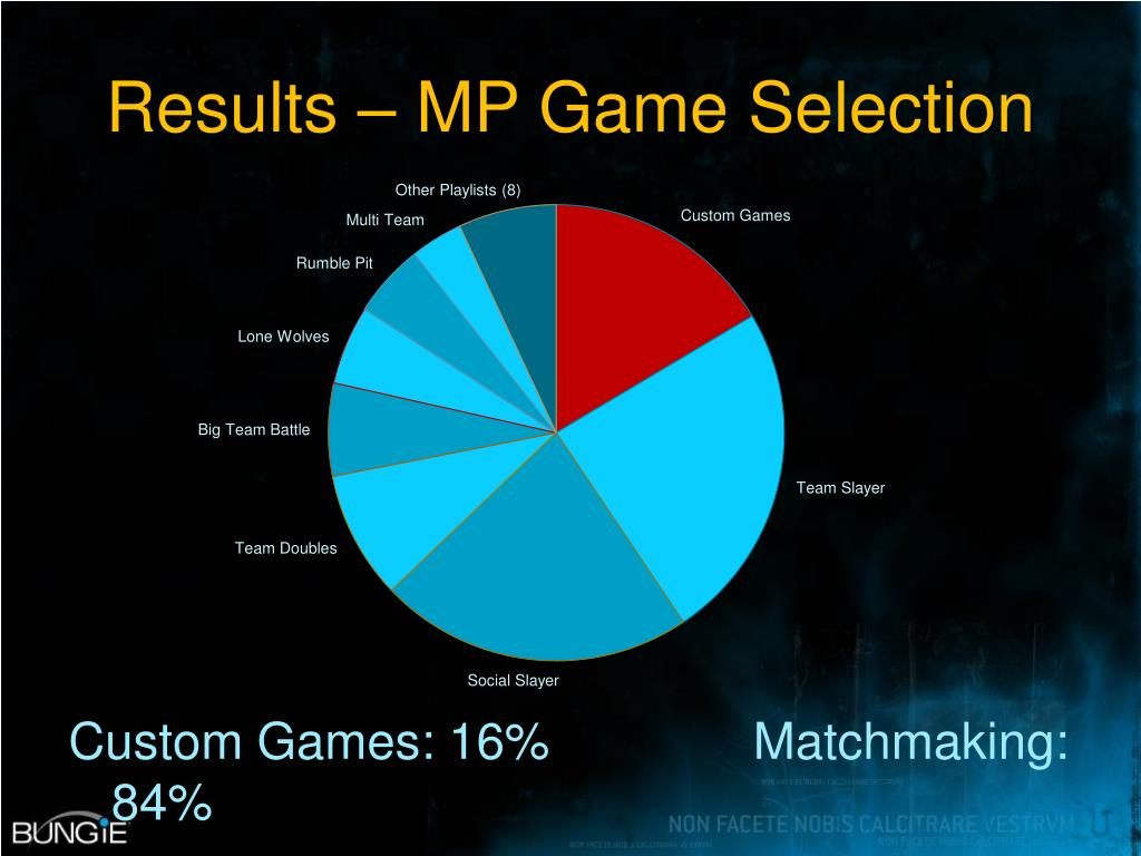Results – MP Game Selection