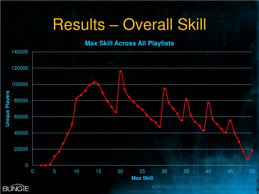 Results – Overall Skill
