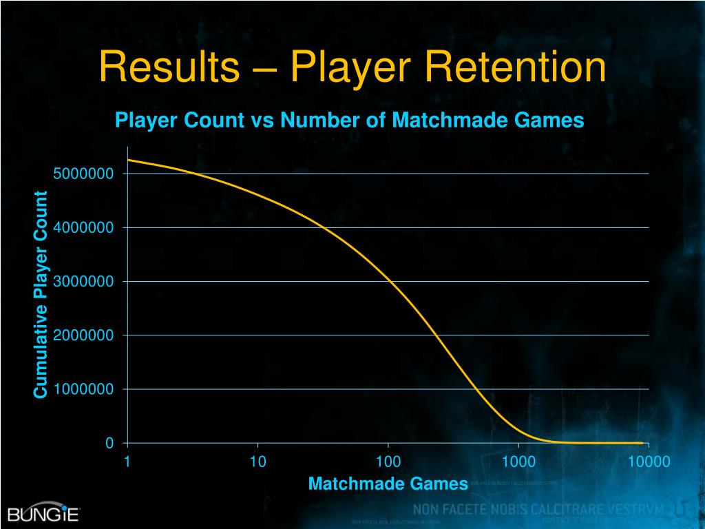 Results – Player Retention