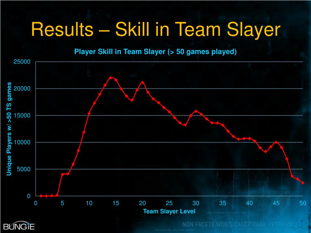 Results – Skill in Team Slayer