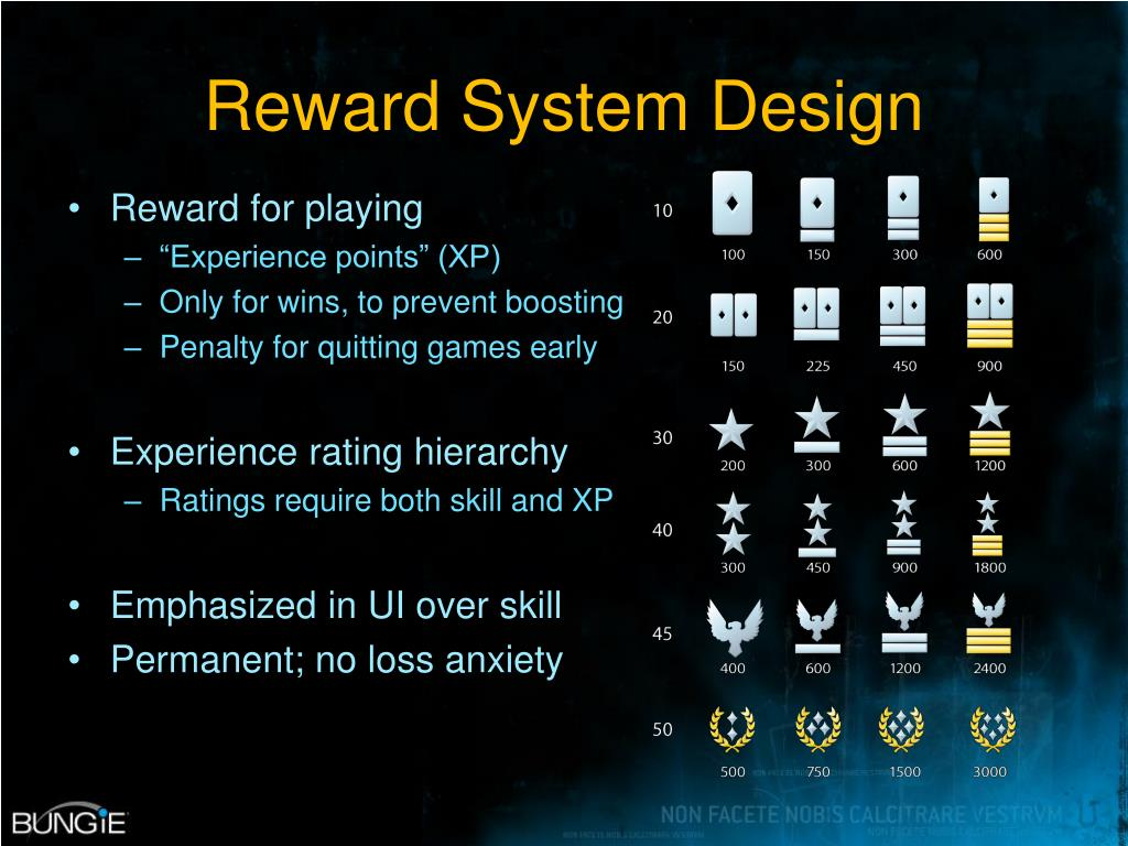 Reward System Design