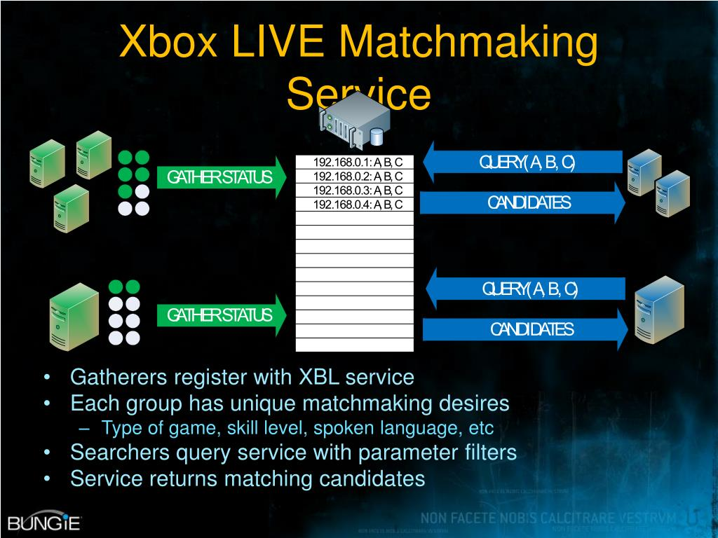 Xbox LIVE Matchmaking Service