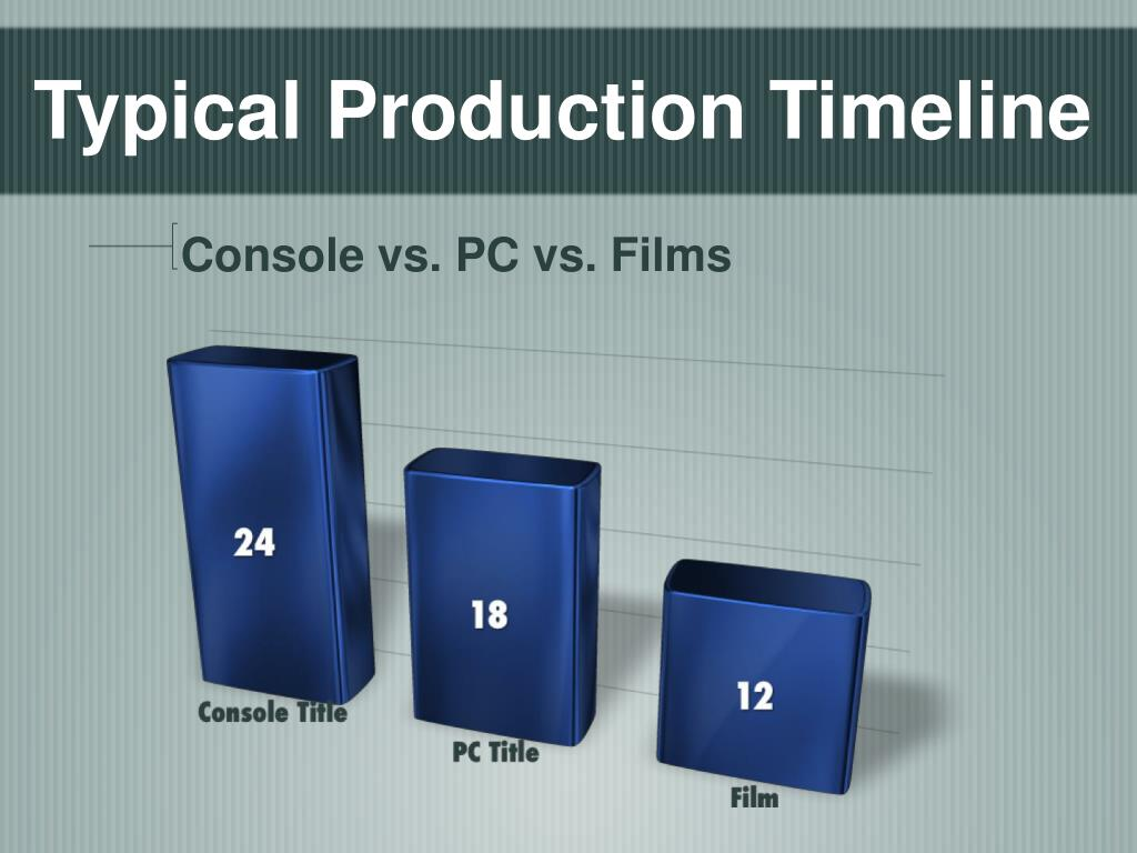 Typical Production Timeline
