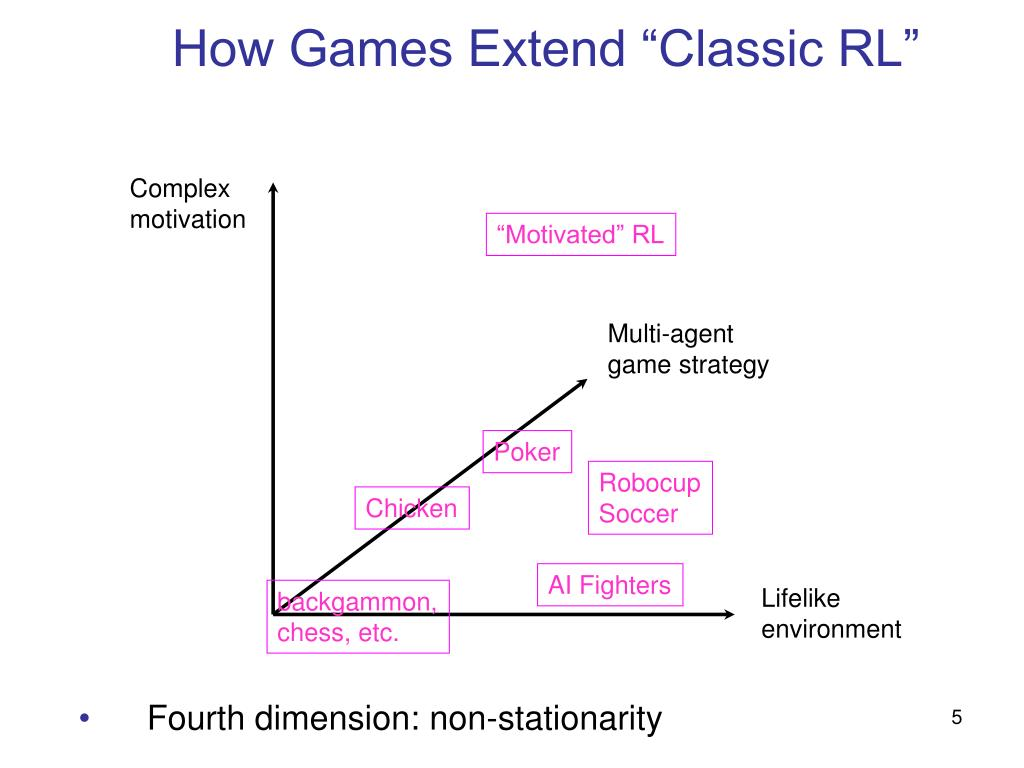 "How Games Extend ""Classic RL"""