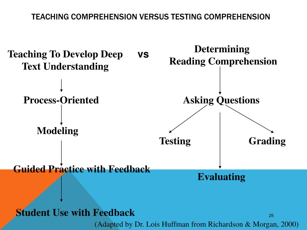 Teaching comprehension versus Testing Comprehension