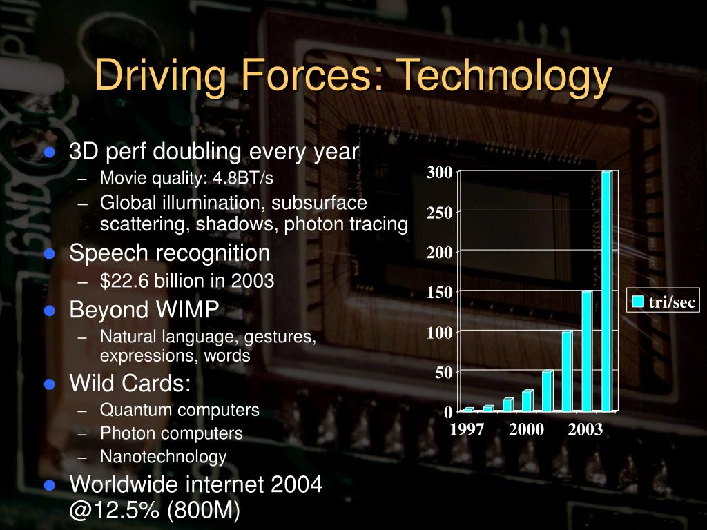 Driving Forces: Technology