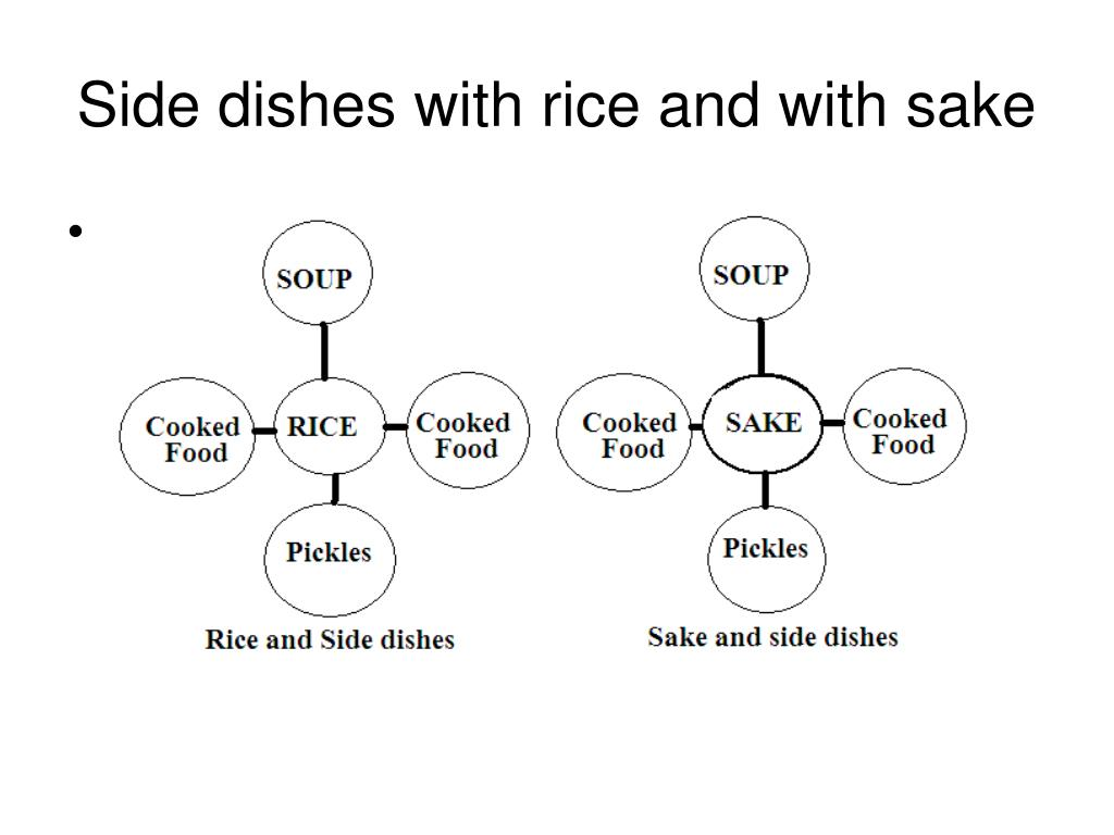 Side dishes with rice and with sake