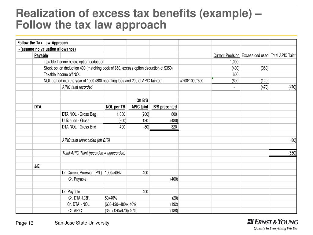Excess tax benefit of stock options