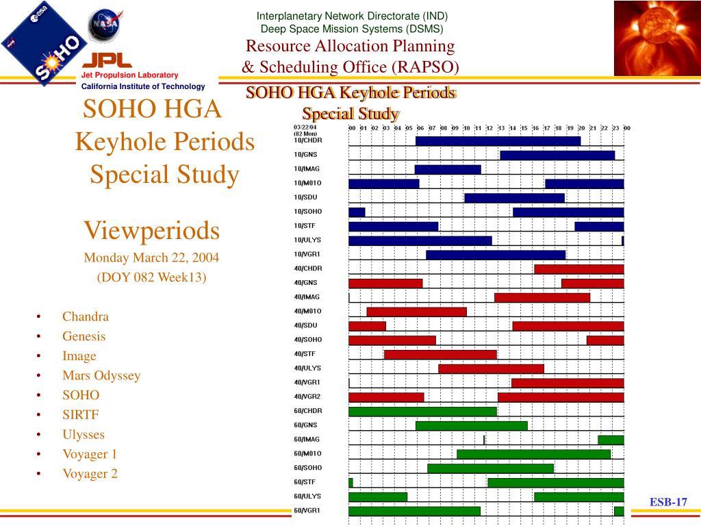 SOHO HGA Keyhole Periods Special Study