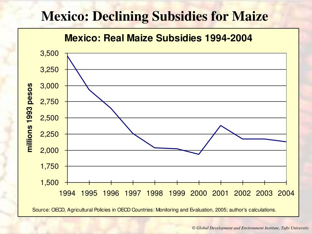 Mexico: Declining Subsidies for Maize