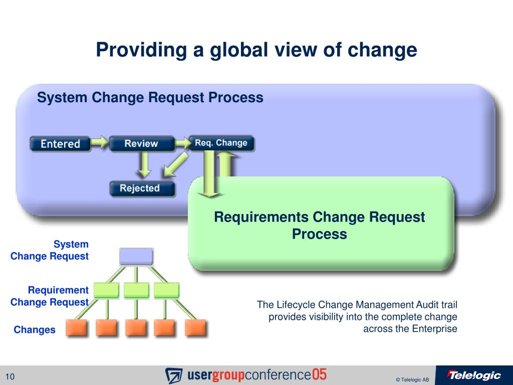 Requirements Change Request Process