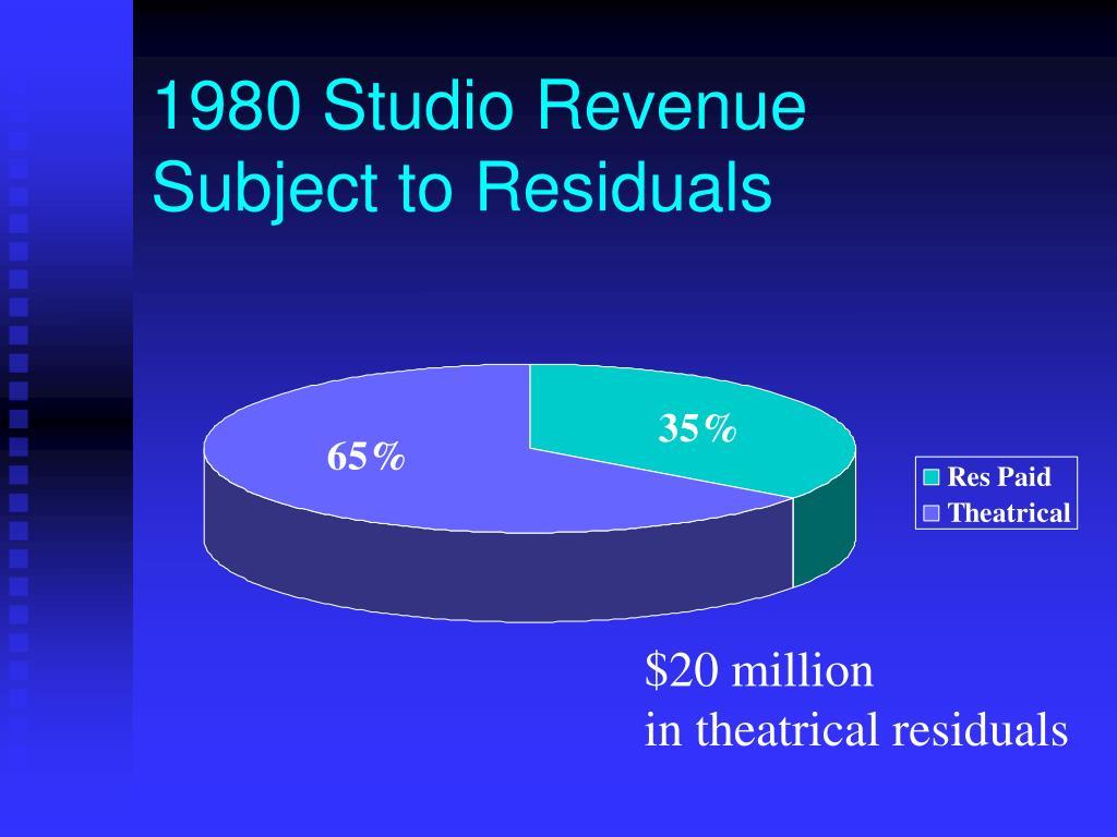 1980 Studio Revenue