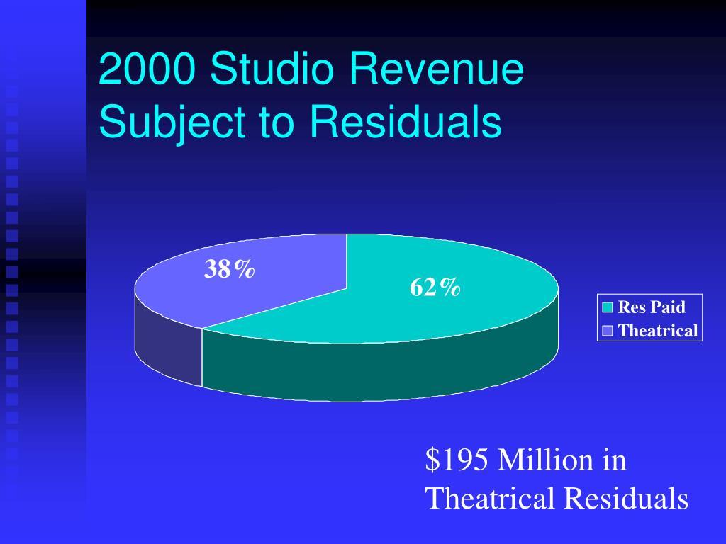 2000 Studio Revenue