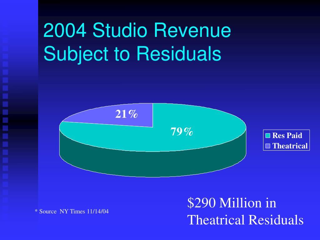 2004 Studio Revenue