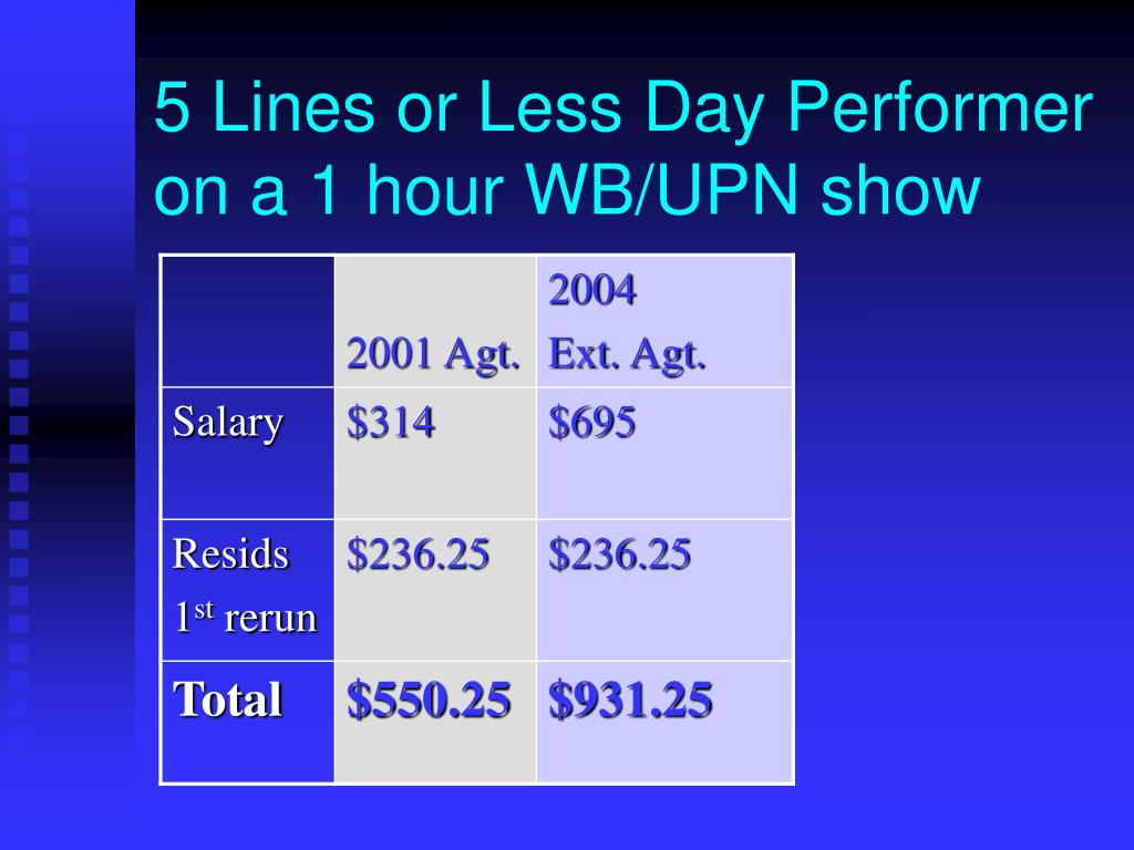 5 Lines or Less Day Performer