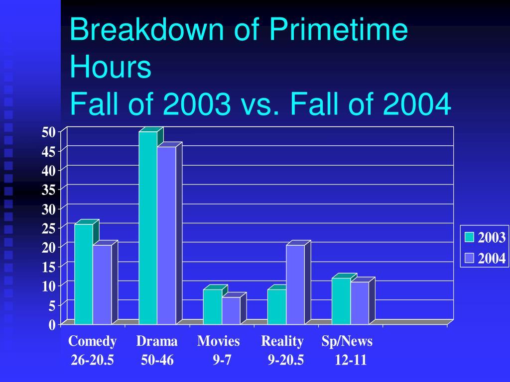 Breakdown of Primetime Hours