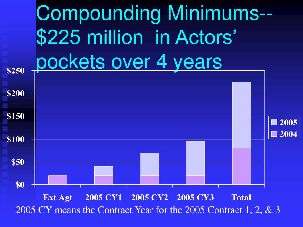 Compounding Minimums--$225 million  in Actors' pockets over 4 years